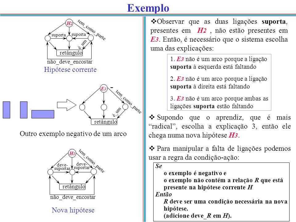 Exemplo - E3E3 retângulo é_um tem_como_parte suporta retângulo é_um não_deve_encostar H2H2 Hipótese corrente Outro exemplo negativo de um arco  Observar que as duas ligações suporta, presentes em H 2, não estão presentes em E 3.