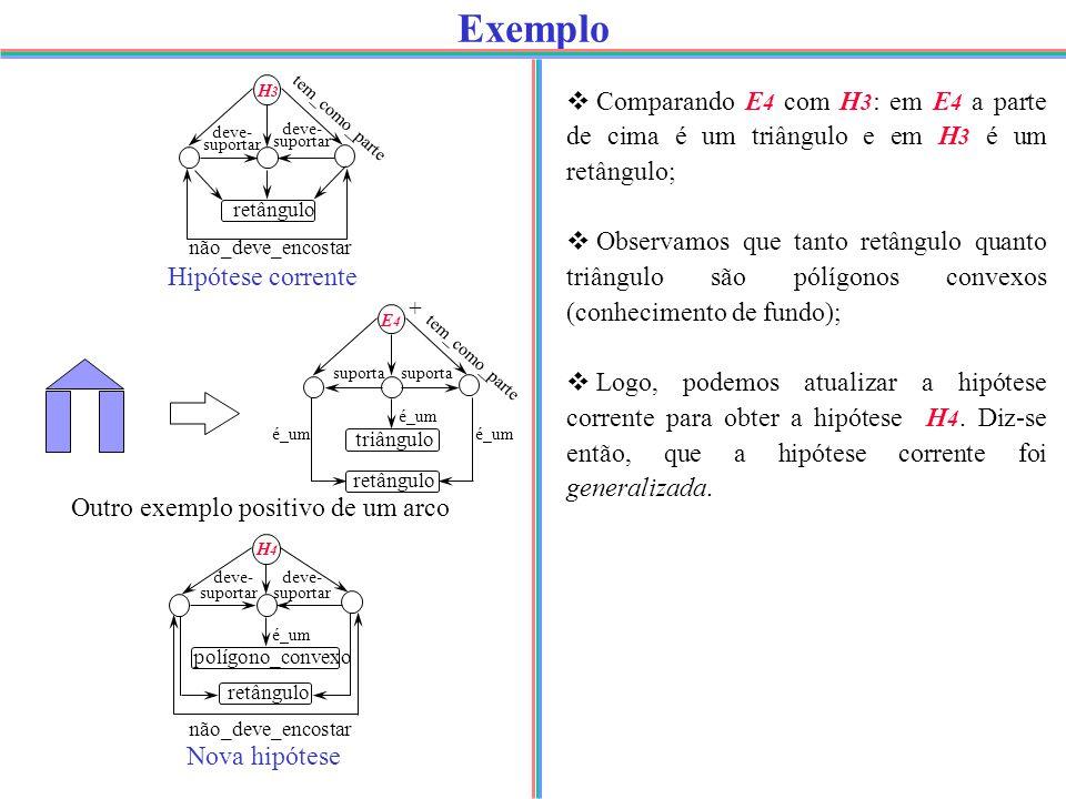 Exemplo deve- suportar retângulo não_deve_encostar H3H3 deve- suportar Hipótese corrente + E4E4 suporta triângulo retângulo é_um Outro exemplo positivo de um arco Nova hipótese  Comparando E 4 com H 3 : em E 4 a parte de cima é um triângulo e em H 3 é um retângulo;  Observamos que tanto retângulo quanto triângulo são pólígonos convexos (conhecimento de fundo);  Logo, podemos atualizar a hipótese corrente para obter a hipótese H 4.
