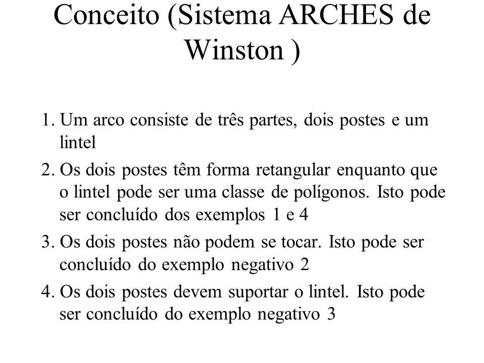 Conceito (Sistema ARCHES de Winston ) 1.
