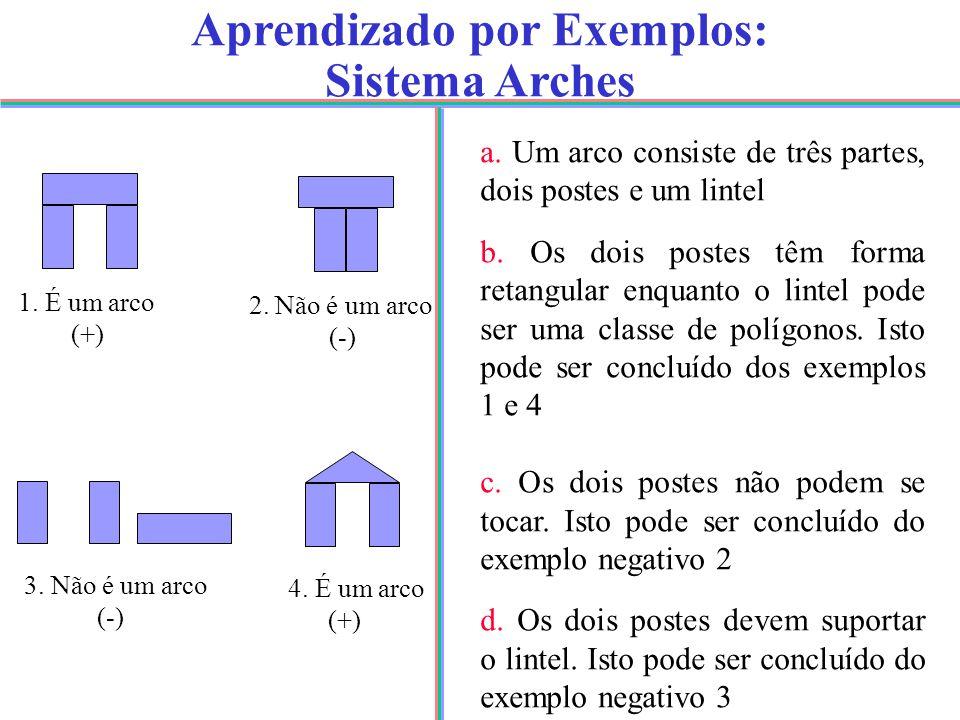 Aprendizado por Exemplos: Sistema Arches 1. É um arco (+) 4.