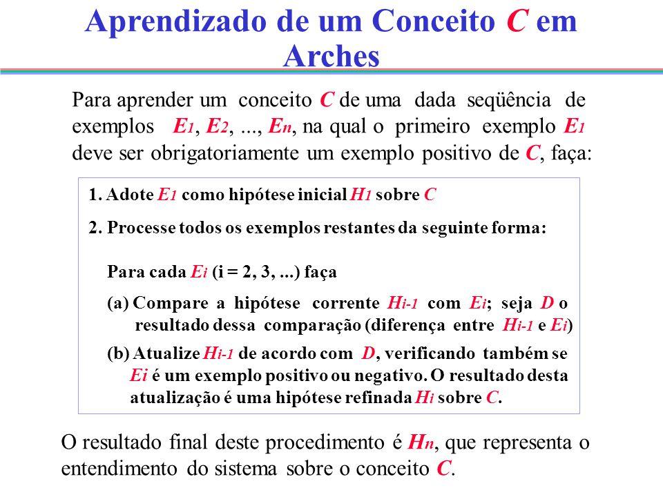 Aprendizado de um Conceito C em Arches Para aprender um conceito C de uma dada seqüência de exemplos E 1, E 2,..., E n, na qual o primeiro exemplo E 1 deve ser obrigatoriamente um exemplo positivo de C, faça: 1.