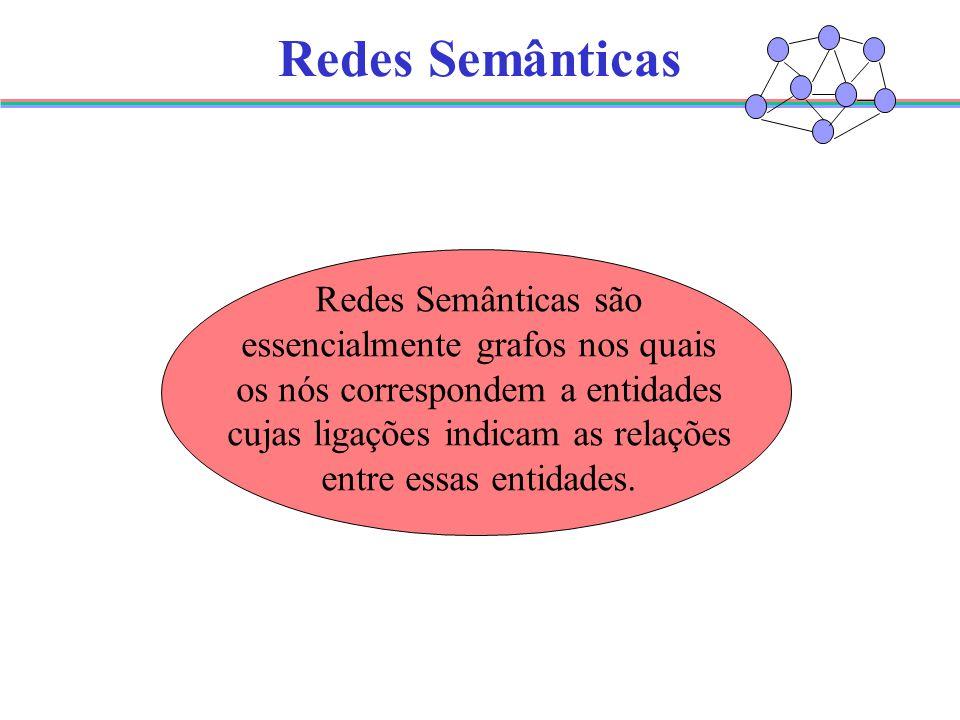 Redes Semânticas Redes Semânticas são essencialmente grafos nos quais os nós correspondem a entidades cujas ligações indicam as relações entre essas entidades.