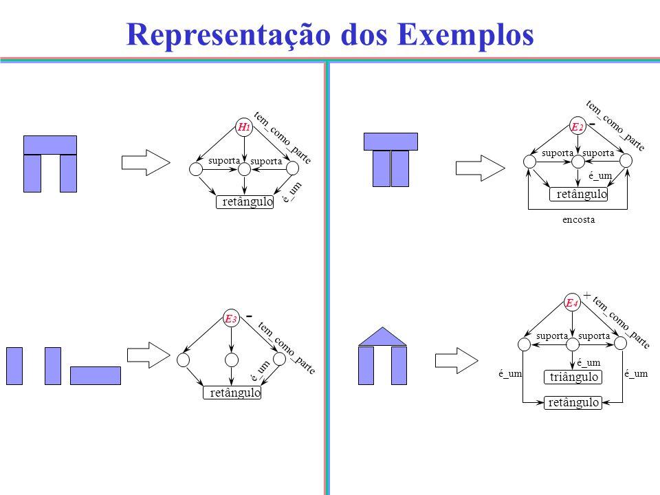 Representação dos Exemplos tem_como_parte H1H1 suporta retângulo é_um - E3E3 retângulo é_um tem_como_parte + E4E4 suporta triângulo retângulo é_um tem_como_parte E2E2 - suporta retângulo é_um encosta tem_como_parte