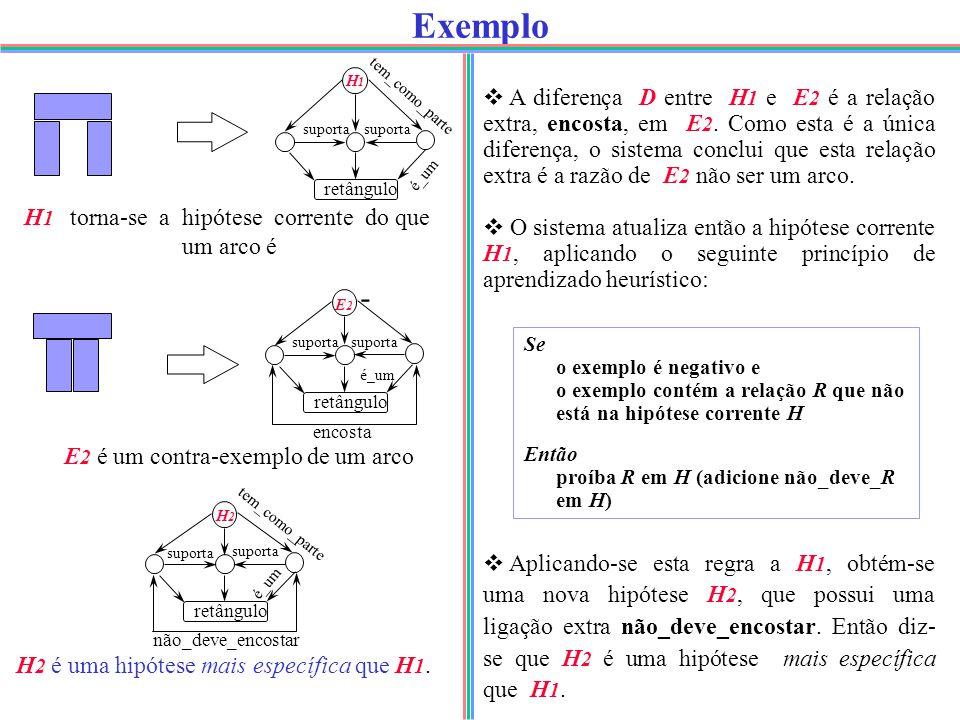 Exemplo  A diferença D entre H 1 e E 2 é a relação extra, encosta, em E 2.