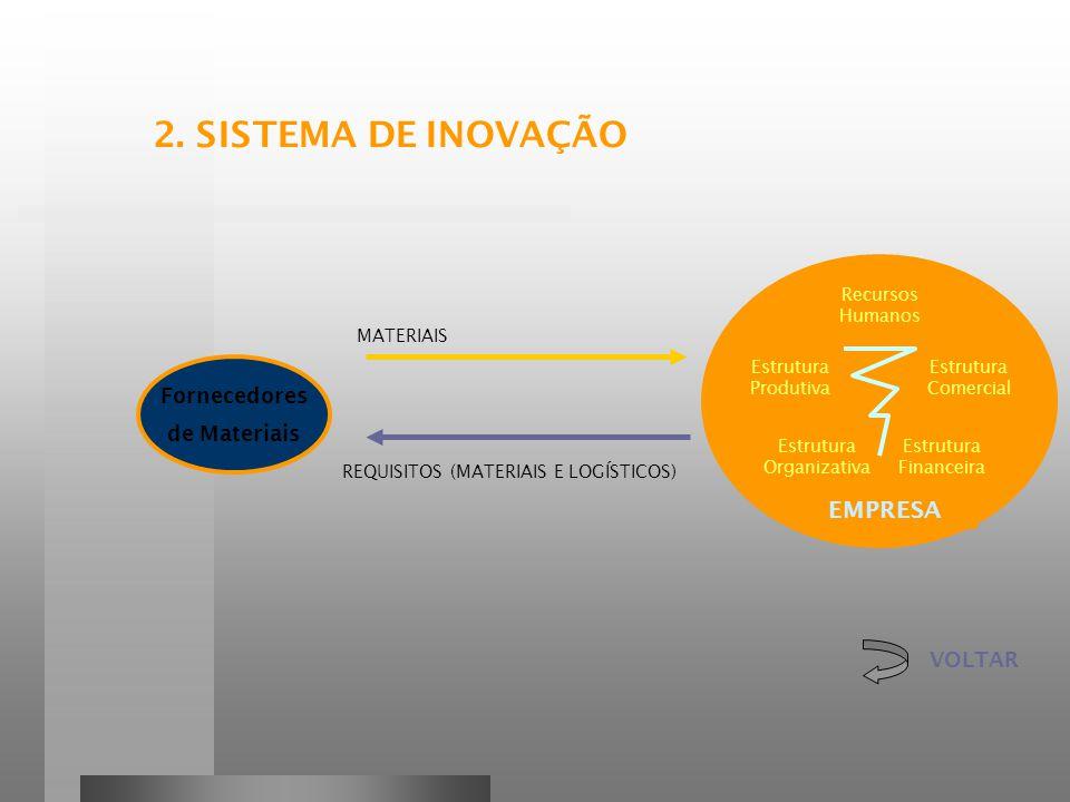 Recursos Humanos Estrutura Produtiva Estrutura Comercial Estrutura Financeira Estrutura Organizativa EMPRESA Fornecedores de Materiais REQUISITOS (MATERIAIS E LOGÍSTICOS) MATERIAIS VOLTAR 2.