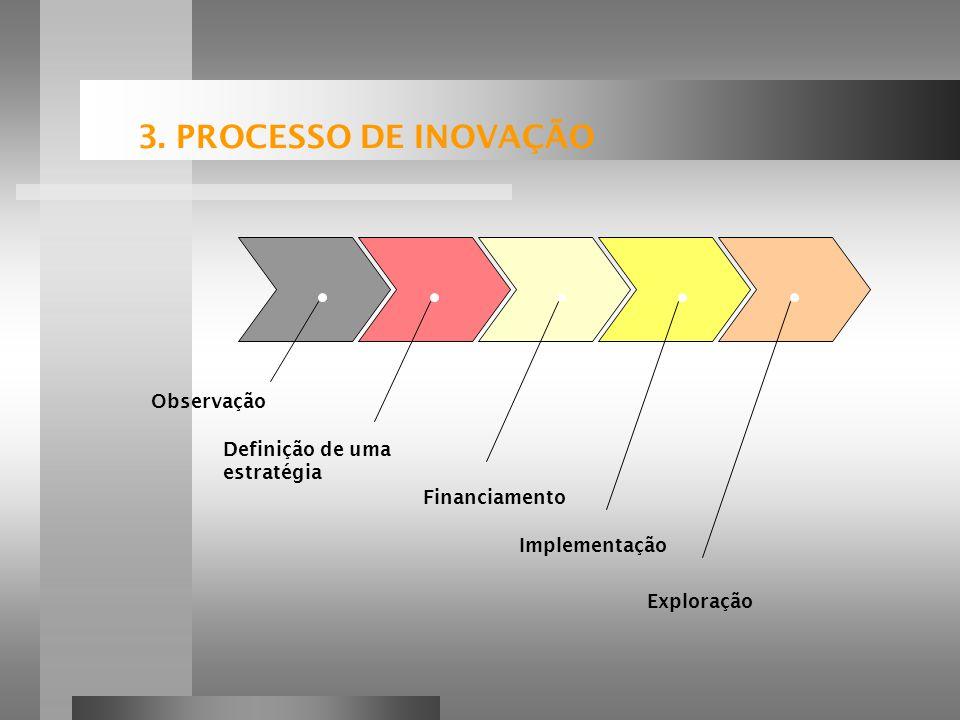 3. PROCESSO DE INOVAÇÃO Observação Definição de uma estratégia Financiamento Implementação Exploração