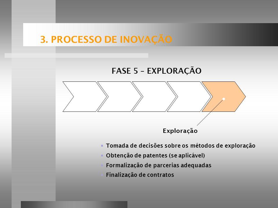 Tomada de decisões sobre os métodos de exploração Obtenção de patentes (se aplicável) Formalização de parcerias adequadas Finalização de contratos FASE 5 – EXPLORAÇÃO Exploração 3.