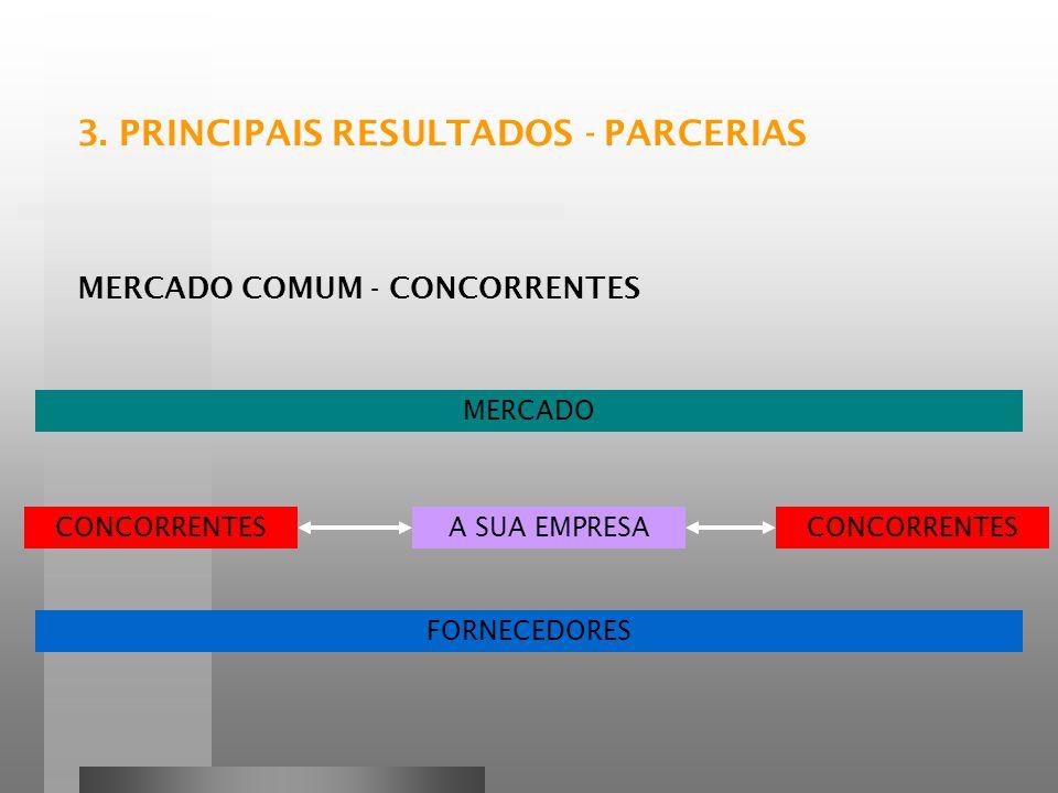 CONCORRENTES MERCADO COMUM - CONCORRENTES A SUA EMPRESACONCORRENTES MERCADO FORNECEDORES 3.