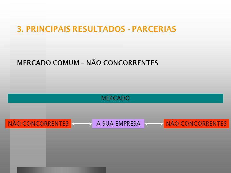 MERCADO COMUM – NÃO CONCORRENTES NÃO CONCORRENTESA SUA EMPRESANÃO CONCORRENTES MERCADO 3.