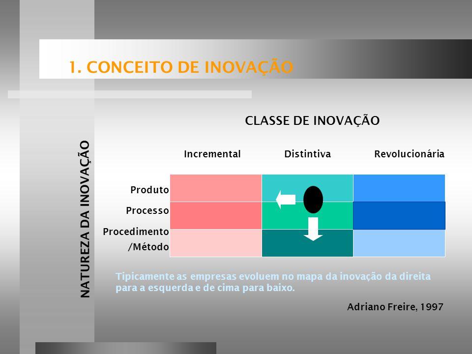 Produto Processo Procedimento /Método CLASSE DE INOVAÇÃO NATUREZA DA INOVAÇÃO Tipicamente as empresas evoluem no mapa da inovação da direita para a esquerda e de cima para baixo.