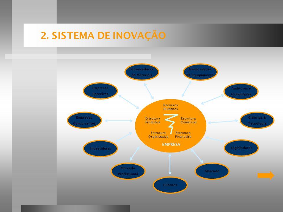 2. SISTEMA DE INOVAÇÃO Recursos Humanos Estrutura Produtiva Estrutura Comercial Estrutura Financeira Estrutura Organizativa EMPRESA Auditores e Consul