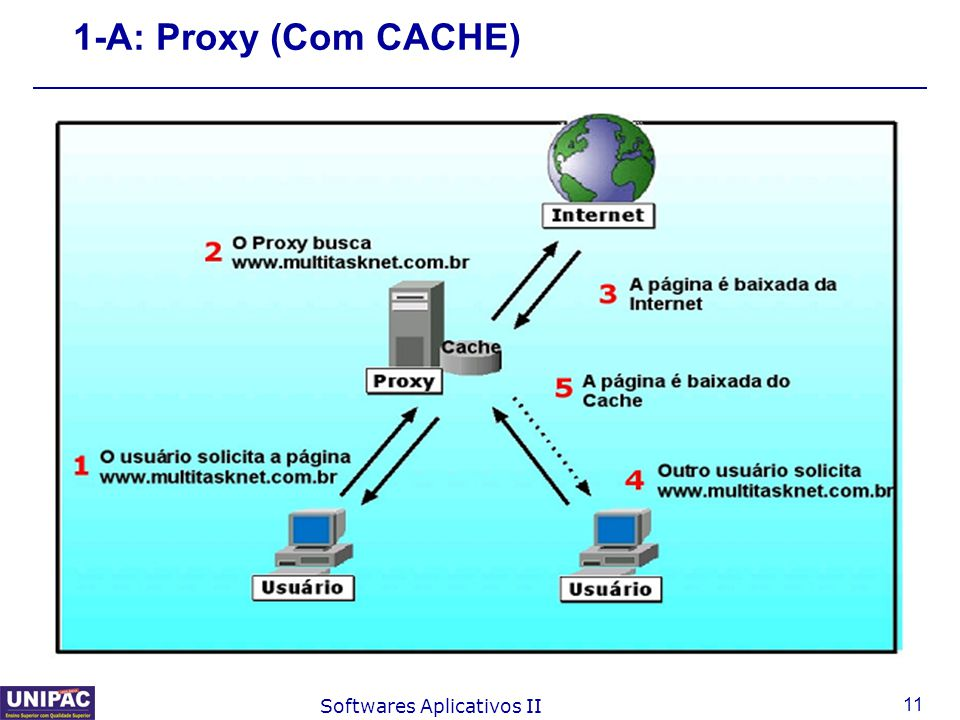 11 Softwares Aplicativos II 1-A: Proxy (Com CACHE)