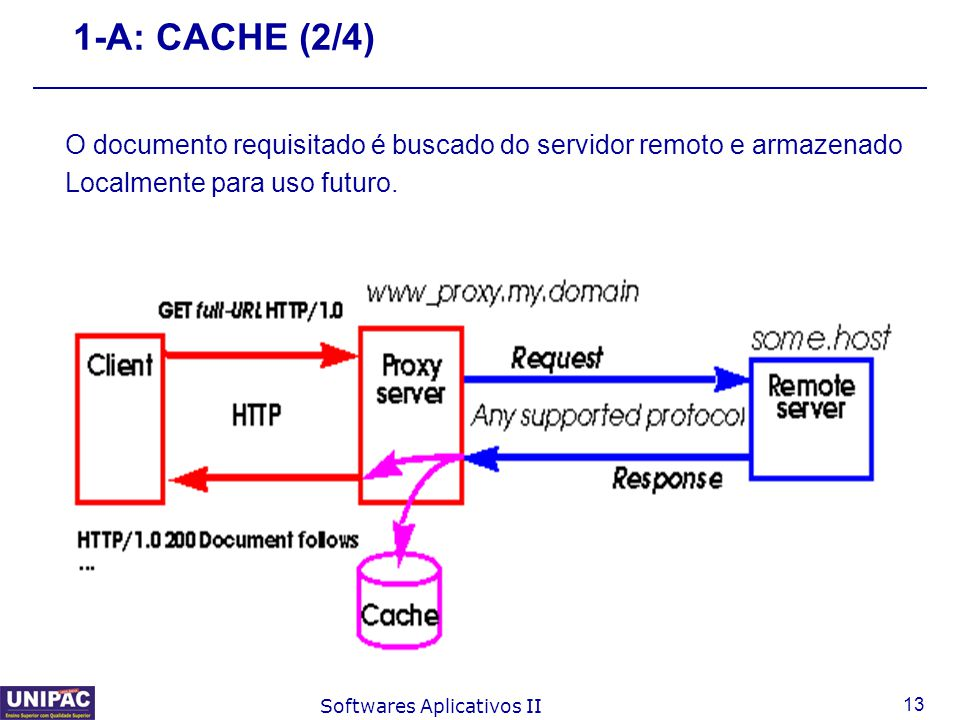 13 Softwares Aplicativos II 1-A: CACHE (2/4) O documento requisitado é buscado do servidor remoto e armazenado Localmente para uso futuro.