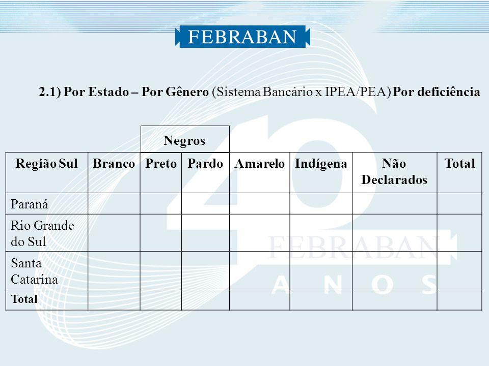2.1) Por Estado – Por Gênero (Sistema Bancário x IPEA/PEA) Por deficiência Negros Região SulBrancoPretoPardoAmareloIndígenaNão Declarados Total Paraná Rio Grande do Sul Santa Catarina Total