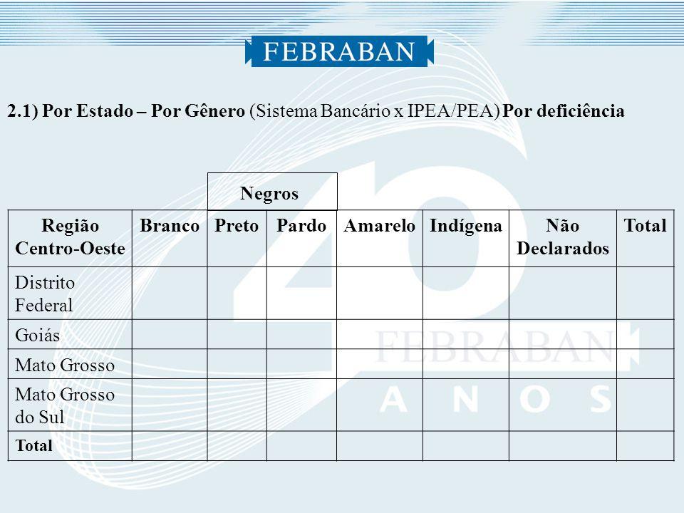 2.1) Por Estado – Por Gênero (Sistema Bancário x IPEA/PEA) Por deficiência Negros Região Centro-Oeste BrancoPretoPardoAmareloIndígenaNão Declarados Total Distrito Federal Goiás Mato Grosso Mato Grosso do Sul Total
