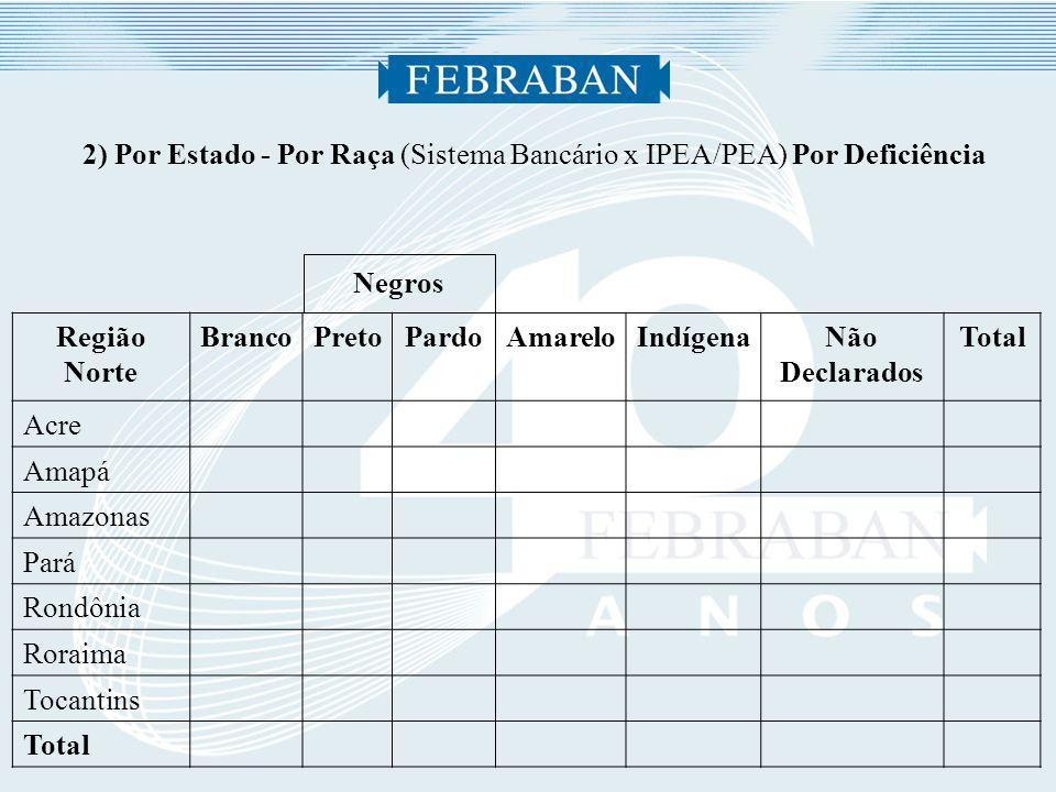 2) Por Estado - Por Raça (Sistema Bancário x IPEA/PEA) Por Deficiência Negros Região Norte BrancoPretoPardoAmareloIndígenaNão Declarados Total Acre Amapá Amazonas Pará Rondônia Roraima Tocantins Total