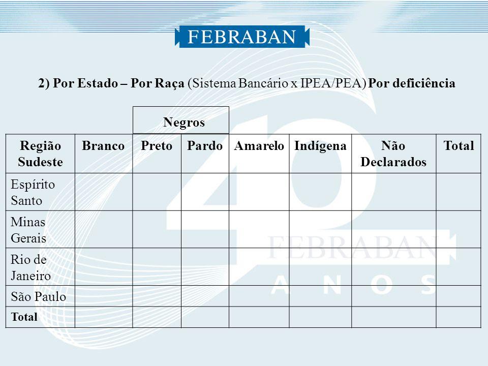 2) Por Estado – Por Raça (Sistema Bancário x IPEA/PEA) Por deficiência Negros Região Sudeste BrancoPretoPardoAmareloIndígenaNão Declarados Total Espírito Santo Minas Gerais Rio de Janeiro São Paulo Total