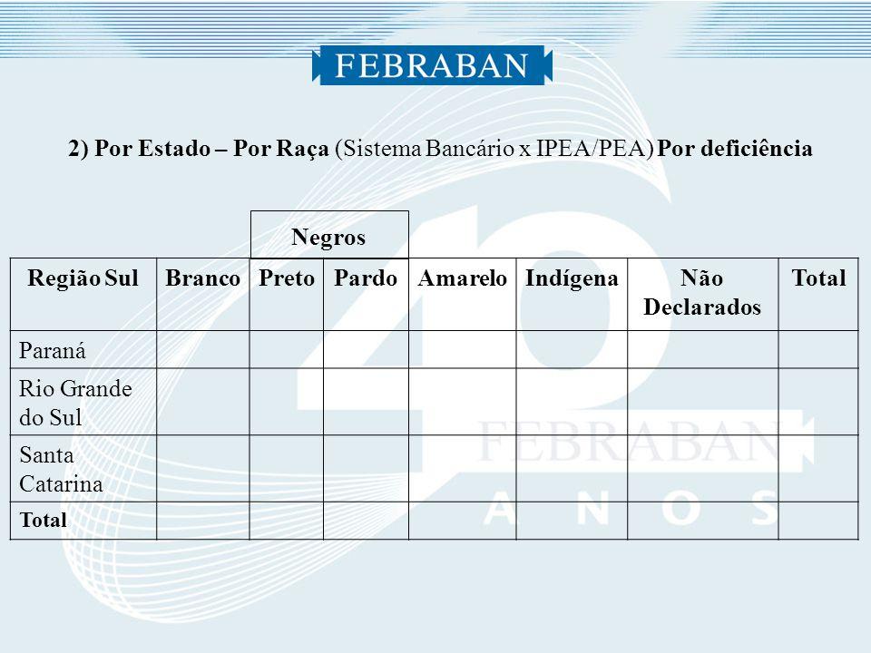 2) Por Estado – Por Raça (Sistema Bancário x IPEA/PEA) Por deficiência Negros Região SulBrancoPretoPardoAmareloIndígenaNão Declarados Total Paraná Rio Grande do Sul Santa Catarina Total