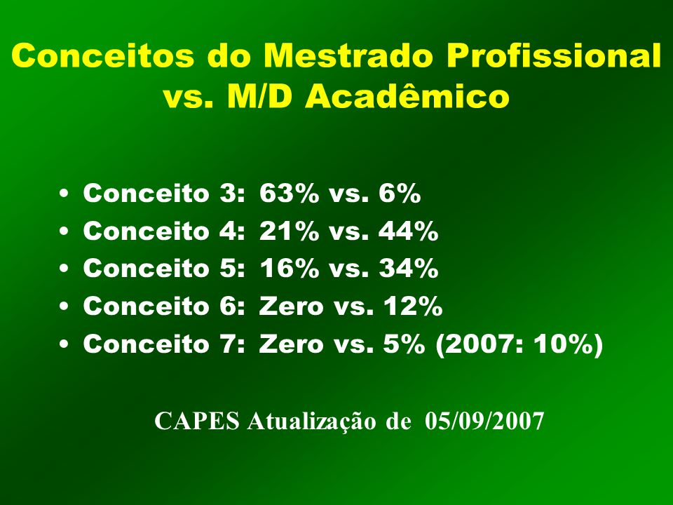 Conceitos do Mestrado Profissional vs. M/D Acadêmico Conceito 3:63% vs.