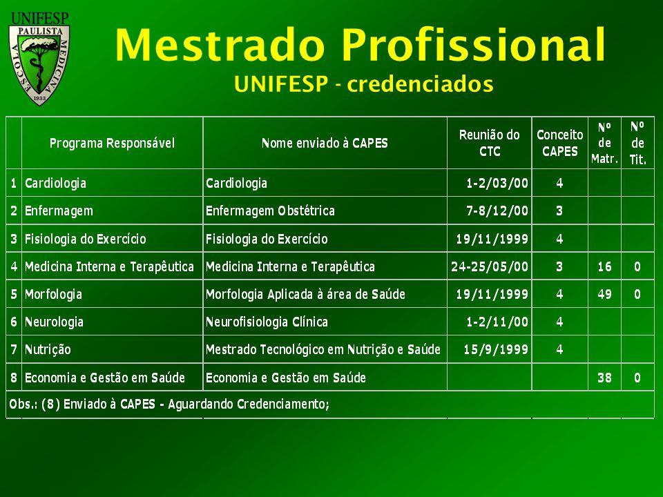 Mestrado Profissional UNIFESP - credenciados