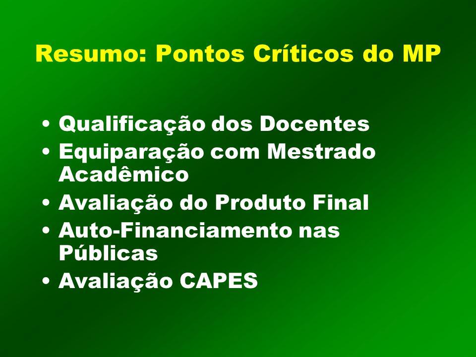 Resumo: Pontos Críticos do MP Qualificação dos Docentes Equiparação com Mestrado Acadêmico Avaliação do Produto Final Auto-Financiamento nas Públicas Avaliação CAPES