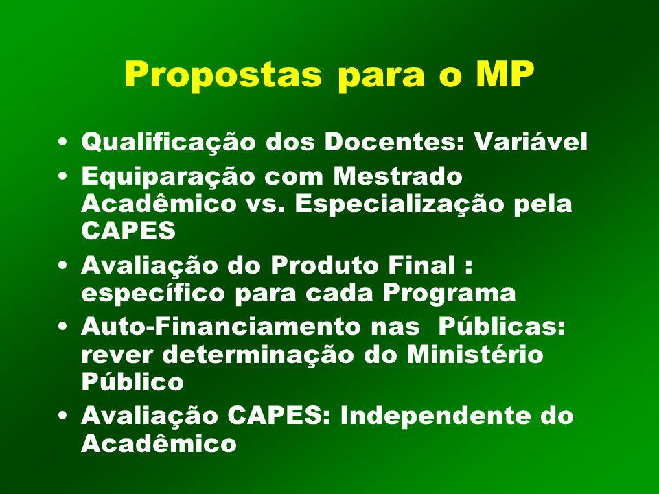 Propostas para o MP Qualificação dos Docentes: Variável Equiparação com Mestrado Acadêmico vs.