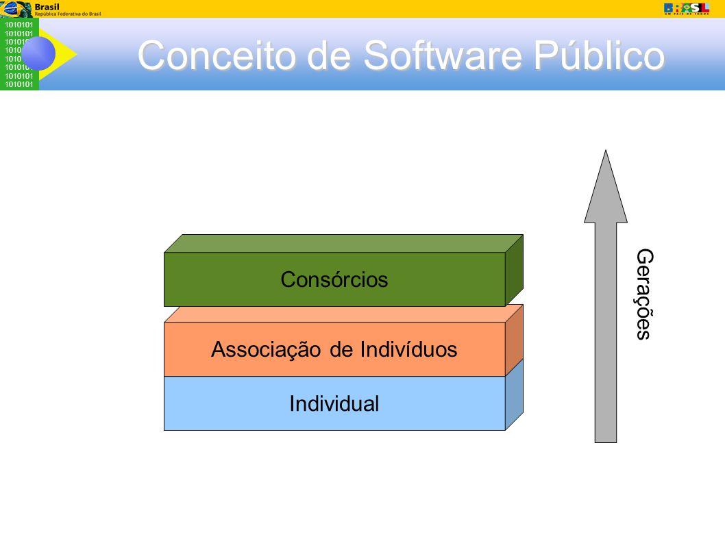 1010101 Conceito de Software Público Individual Associação de Indivíduos Consórcios Gerações