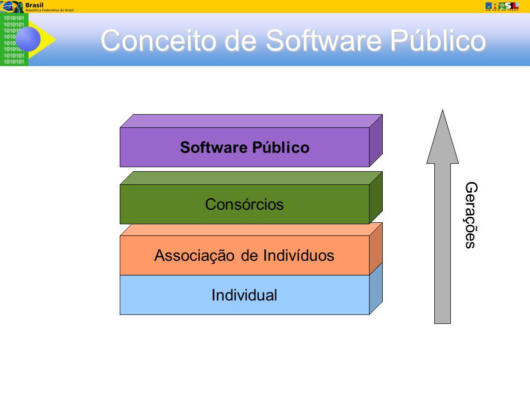1010101 Conceito de Software Público Individual Associação de Indivíduos Consórcios Software Público Gerações