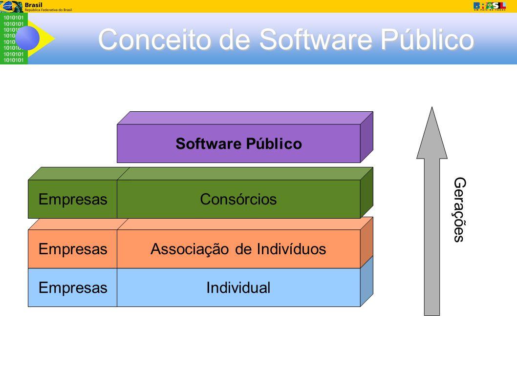 1010101 Empresas Conceito de Software Público Individual Associação de Indivíduos Consórcios Software Público Gerações