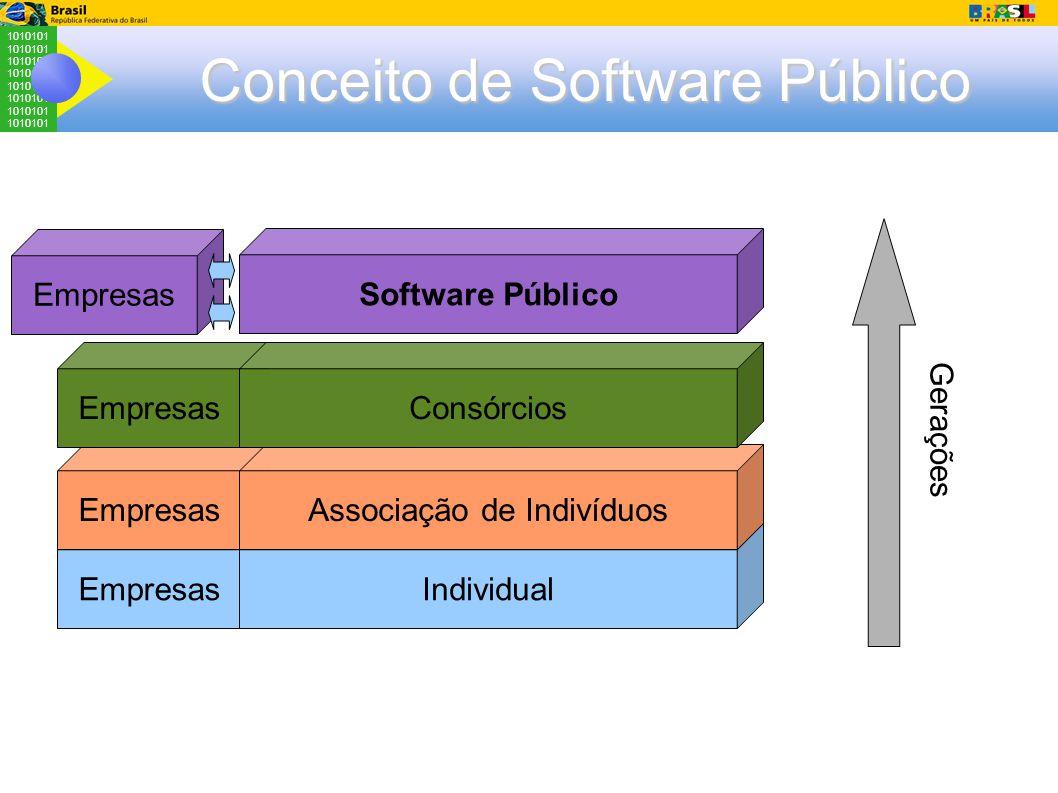 1010101 Empresas Conceito de Software Público Empresas Individual Associação de Indivíduos Consórcios Software Público Gerações