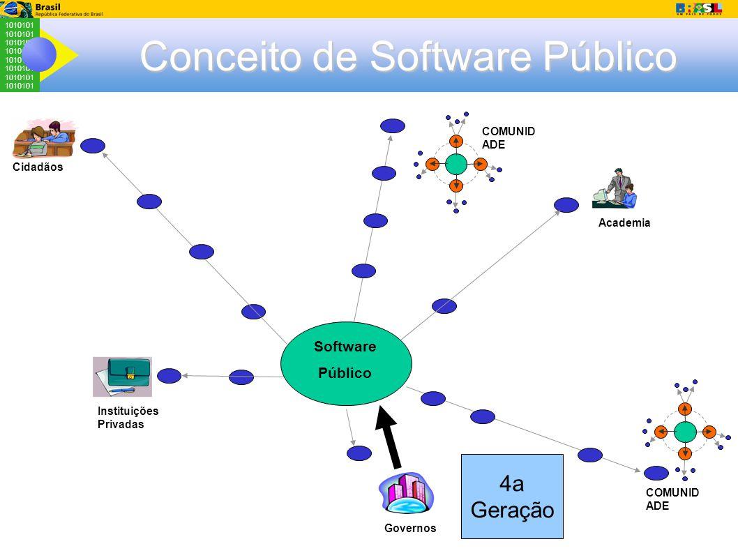 1010101 Conceito de Software Público Instituições Privadas Academia Governos Cidadãos COMUNID ADE Software Público COMUNID ADE 4a Geração