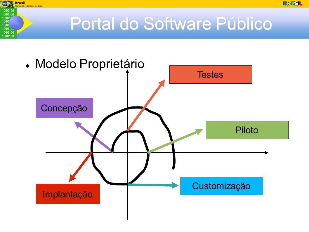 1010101 Portal do Software Público Testes Concepção Piloto Customização Implantação Modelo Proprietário