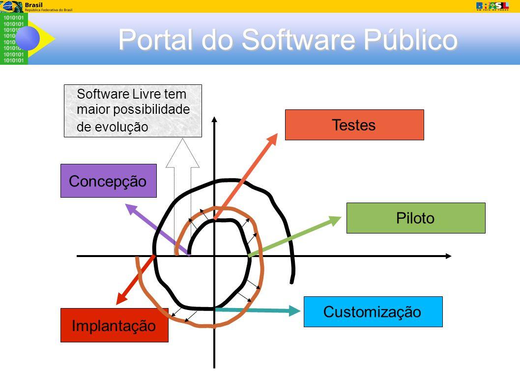 1010101 Portal do Software Público Testes Concepção Piloto Customização Implantação Software Livre tem maior possibilidade de evolução