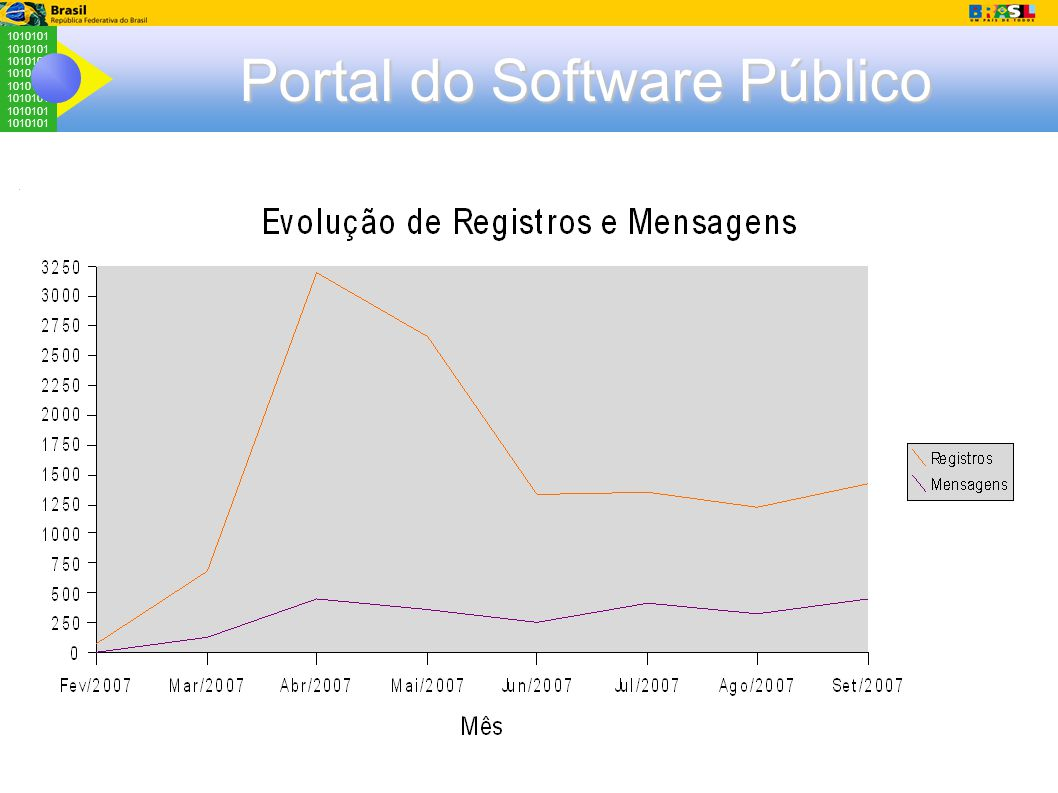 1010101 Portal do Software Público