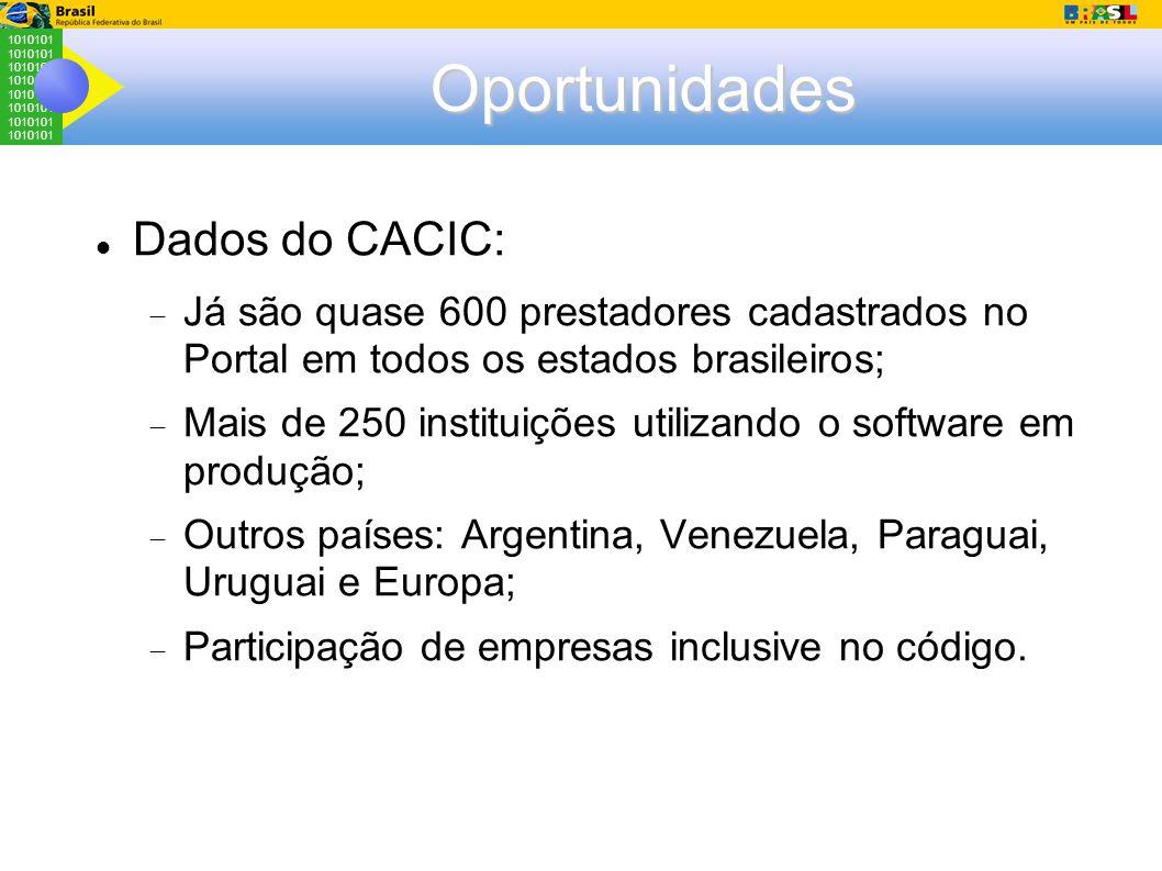 1010101 Oportunidades Dados do CACIC:  Já são quase 600 prestadores cadastrados no Portal em todos os estados brasileiros;  Mais de 250 instituições utilizando o software em produção;  Outros países: Argentina, Venezuela, Paraguai, Uruguai e Europa;  Participação de empresas inclusive no código.
