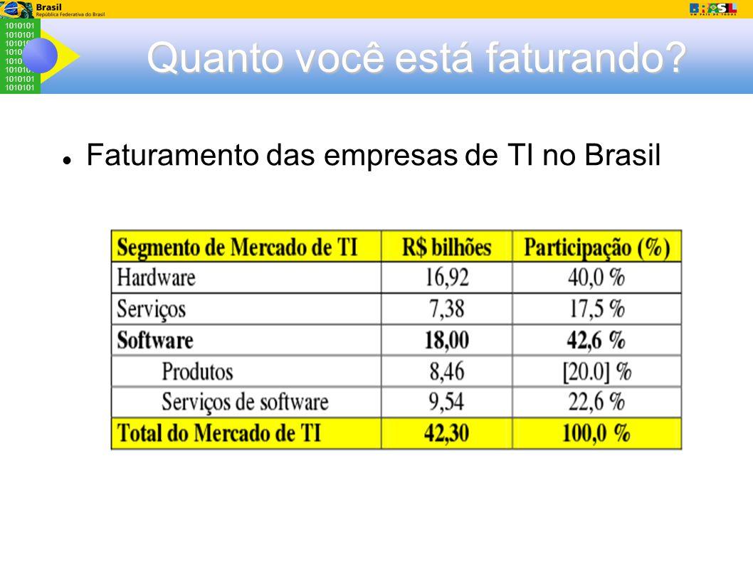 1010101 Quanto você está faturando Faturamento das empresas de TI no Brasil