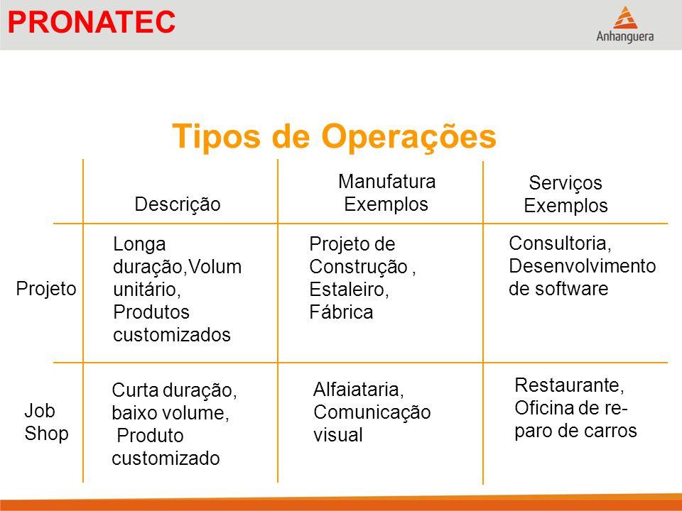Descrição Manufatura Exemplos Serviços Exemplos Longa duração,Volum unitário, Produtos customizados Projeto de Construção, Estaleiro, Fábrica Consulto