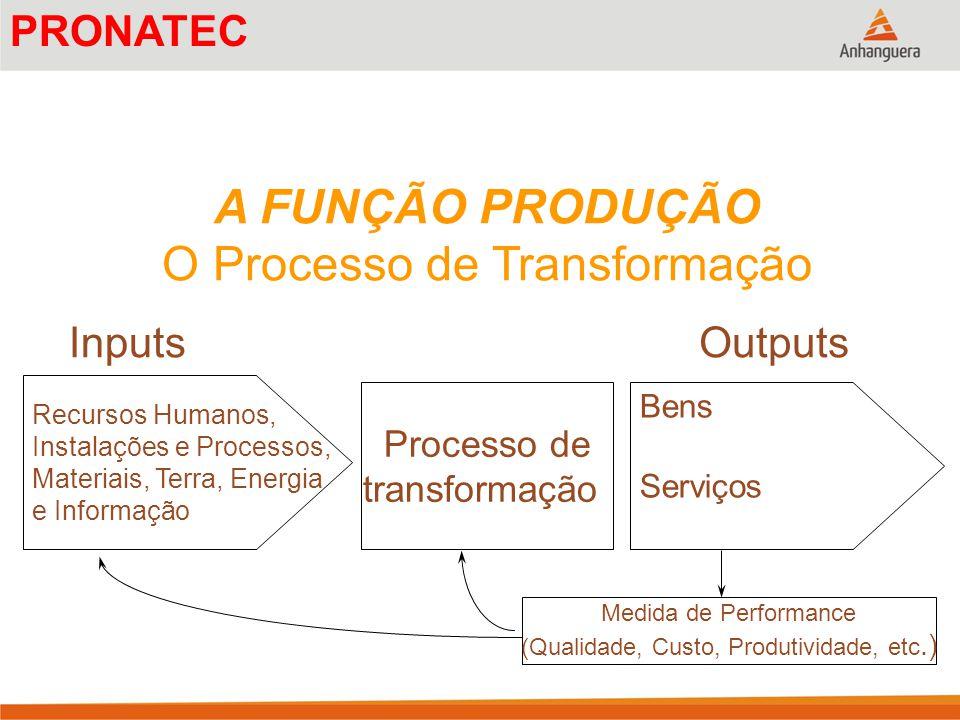 A FUNÇÃO PRODUÇÃO O Processo de Transformação InputsOutputs Recursos Humanos, Instalações e Processos, Materiais, Terra, Energia e Informação Bens Ser