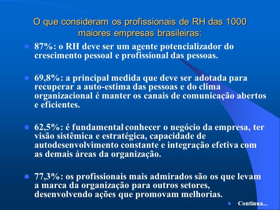 O que consideram os profissionais de RH das 1000 maiores empresas brasileiras: 87%: o RH deve ser um agente potencializador do crescimento pessoal e profissional das pessoas.