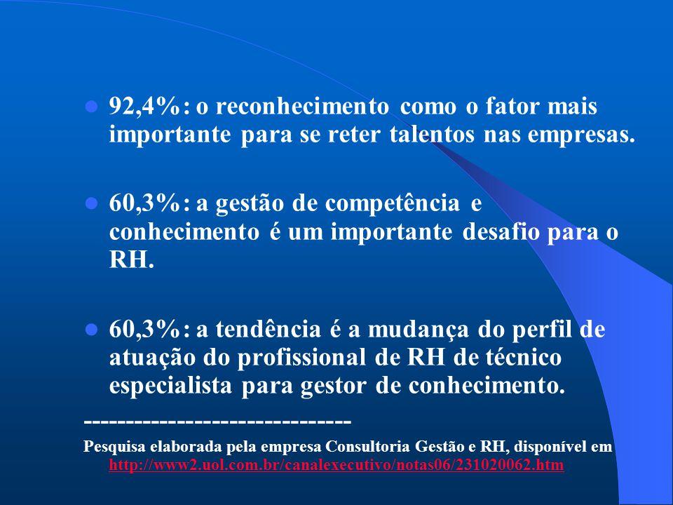 92,4%: o reconhecimento como o fator mais importante para se reter talentos nas empresas.