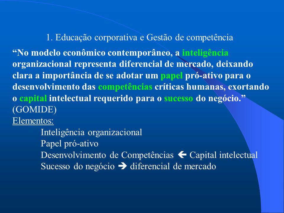 """1. Educação corporativa e Gestão de competência """"No modelo econômico contemporâneo, a inteligência organizacional representa diferencial de mercado, d"""