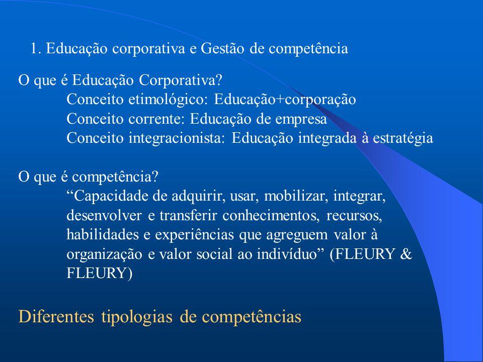 1. Educação corporativa e Gestão de competência O que é Educação Corporativa.