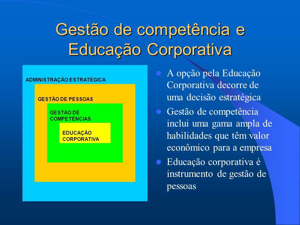 Gestão de competência e Educação Corporativa A opção pela Educação Corporativa decorre de uma decisão estratégica Gestão de competência inclui uma gama ampla de habilidades que têm valor econômico para a empresa Educação corporativa é instrumento de gestão de pessoas ADMINISTRAÇÃO ESTRATÉGICA GESTÃO DE PESSOAS GESTÃO DE COMPETÊNCIAS EDUCAÇÃO CORPORATIVA