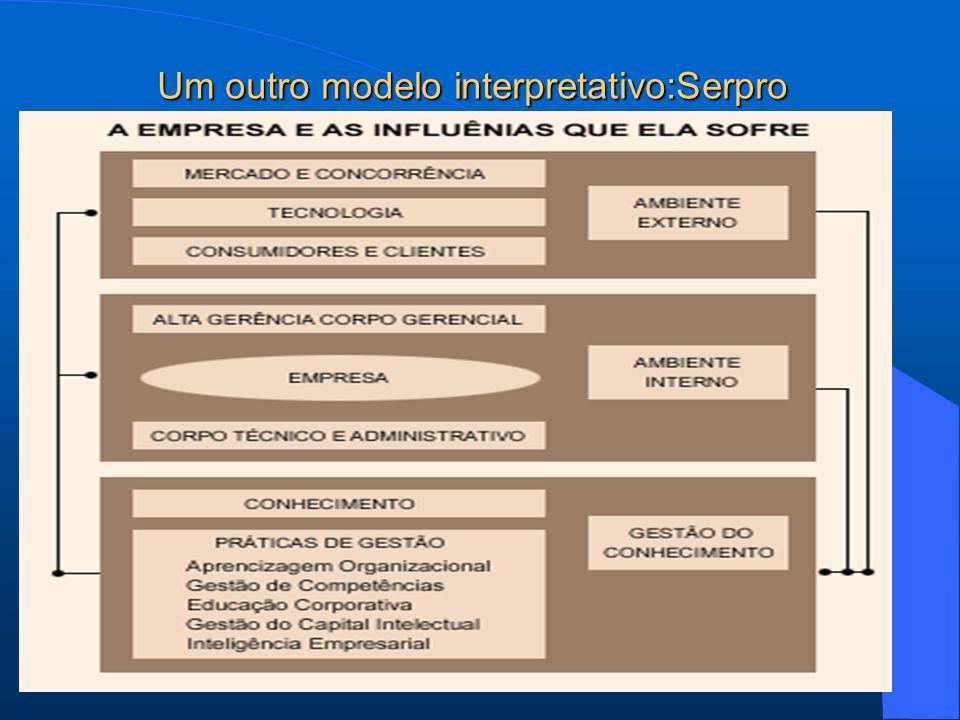 Um outro modelo interpretativo:Serpro