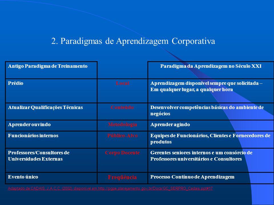2. Paradigmas de Aprendizagem Corporativa Antigo Paradigma de TreinamentoParadigma da Aprendizagem no Século XXI PrédioLocalAprendizagem disponível se