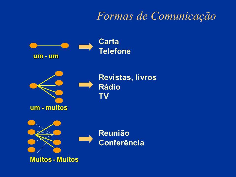 Formas de Comunicação um - muitos Muitos - Muitos Reunião Conferência Carta Telefone Revistas, livros Rádio TV um - um