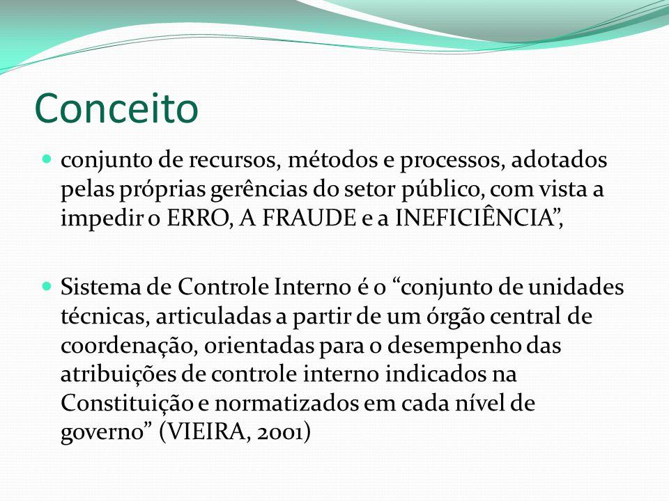 Conceito conjunto de recursos, métodos e processos, adotados pelas próprias gerências do setor público, com vista a impedir o ERRO, A FRAUDE e a INEFICIÊNCIA , Sistema de Controle Interno é o conjunto de unidades técnicas, articuladas a partir de um órgão central de coordenação, orientadas para o desempenho das atribuições de controle interno indicados na Constituição e normatizados em cada nível de governo (VIEIRA, 2001)