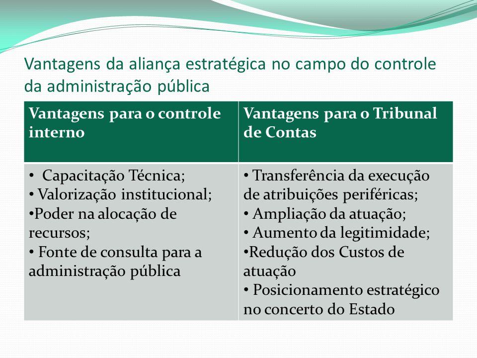 Vantagens da aliança estratégica no campo do controle da administração pública Vantagens para o controle interno Vantagens para o Tribunal de Contas C