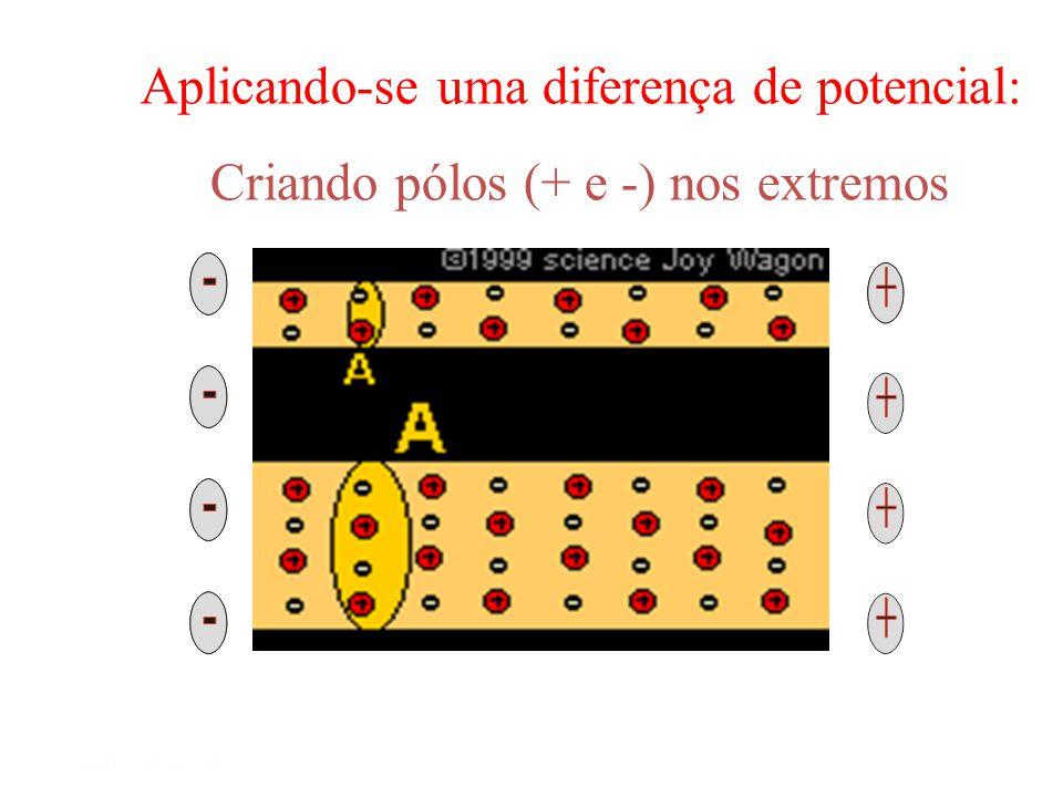 Mód 1 Semiextensivo Corrente elétrica: Movimento ordenado de elétrons. Condição Deve existir uma diferença de potencial (DDP) em volt(V) DEFINIÇÃO