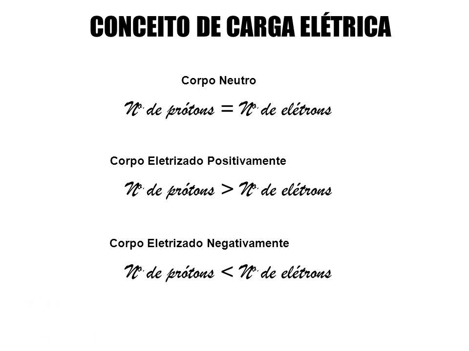 Título da Aula 5 Cálculo da quantidade de carga elétrica |q| = n.|e| Quantidade de carga Número de cargas em excesso Módulo da carga elementar CONCEIT